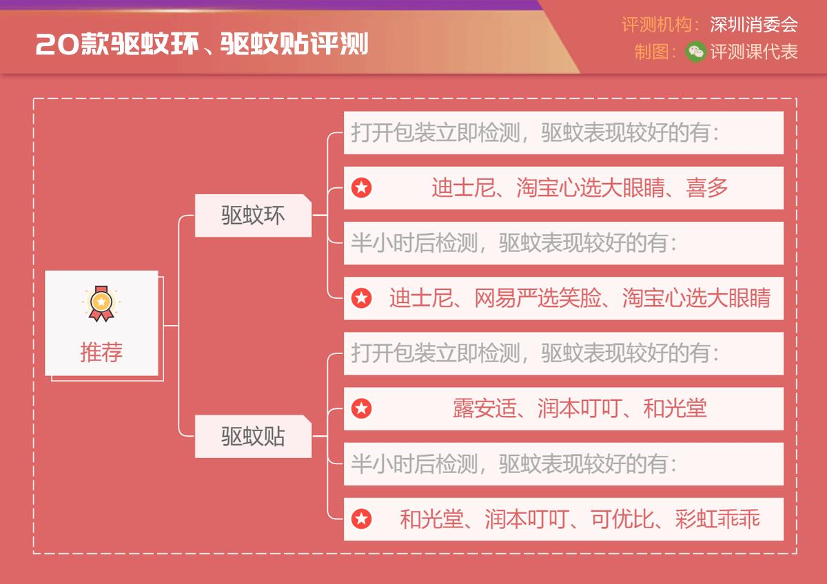 深圳消委会:20款驱蚊环/贴评测