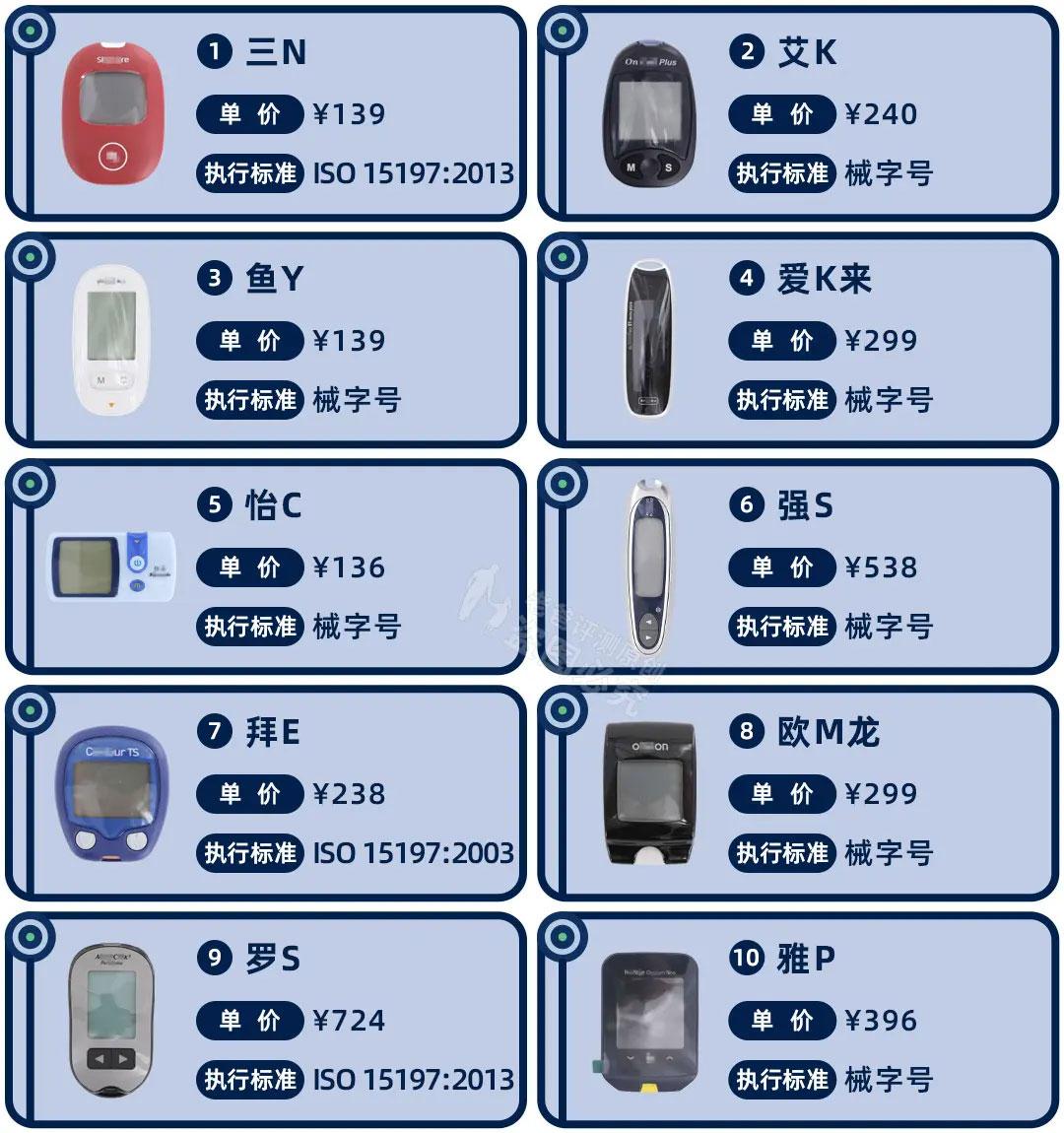 10款便携式血糖仪评测