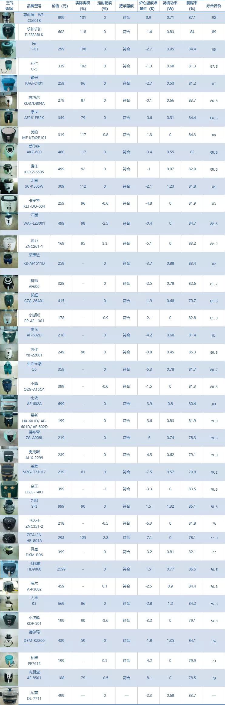 长春市消协:40款空气炸锅评测比较试验